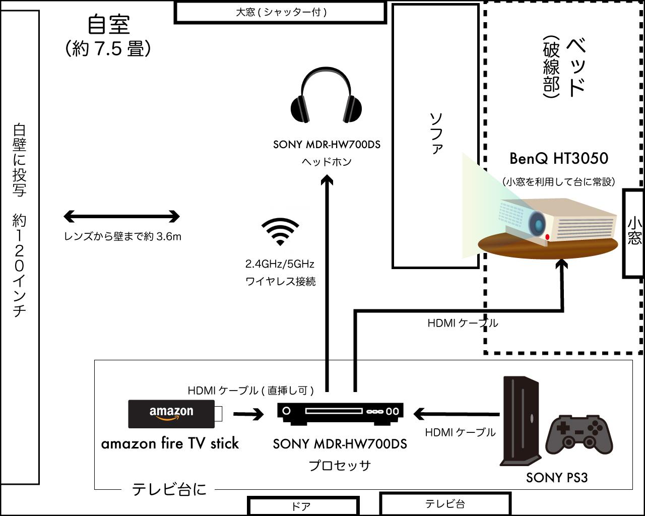 約8畳1ルームに完成させたホームシアターの配置、接続の見取り図